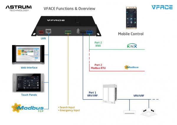 VFace Touch für VRF / VRV